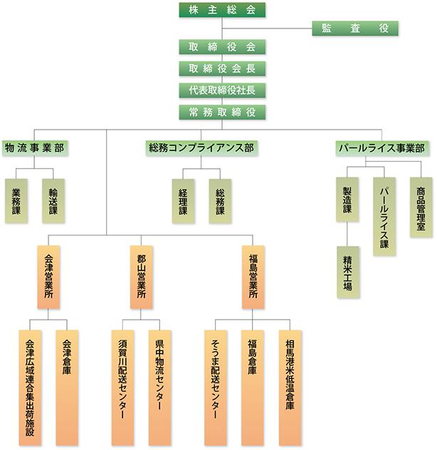 業務機構図
